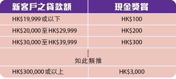 現有客戶每成功推薦一位親友申請安信私人貸款,每HK$10,000即可獲贈HK$100現金獎賞,最高可達HK$3,000!